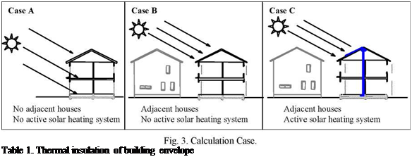 Подпись: Table 1. Thermal insulation of building envelope