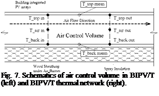 Подпись: Fig. 7. Schematics of air control volume in BIPV/T (left) and BIPV/T thermal network (right).