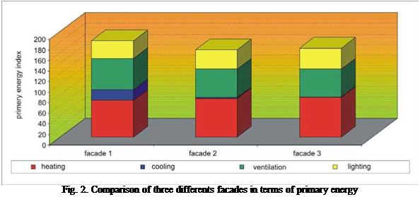 Подпись: Fig. 2. Comparison of three differents facades in terms of primary energy