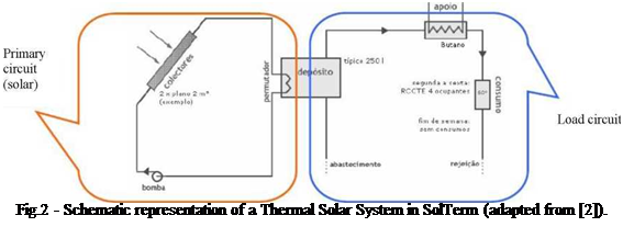 Подпись: Fig.2 - Schematic representation of a Thermal Solar System in SolTerm (adapted from [2]).