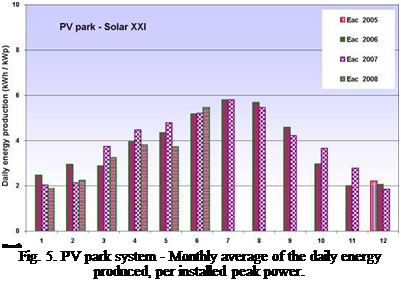Подпись: Month Fig. 5. PV park system - Monthly average of the daily energy produced, per installed peak power.